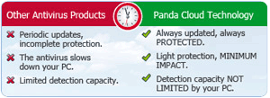 Panda Internet Security 2012 | Comparision